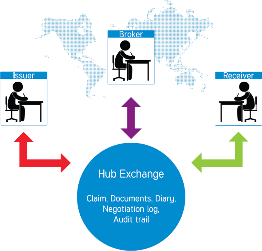 Hub Exchange